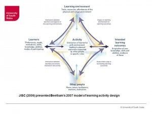 Jisc Model Learning Activity Design