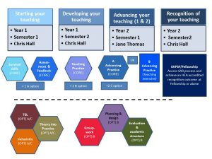 PGCert Programme Overview
