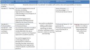 Mentorstandards UKPSF Mapping