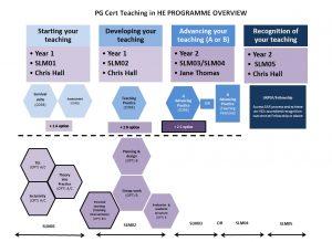PGCert Overview