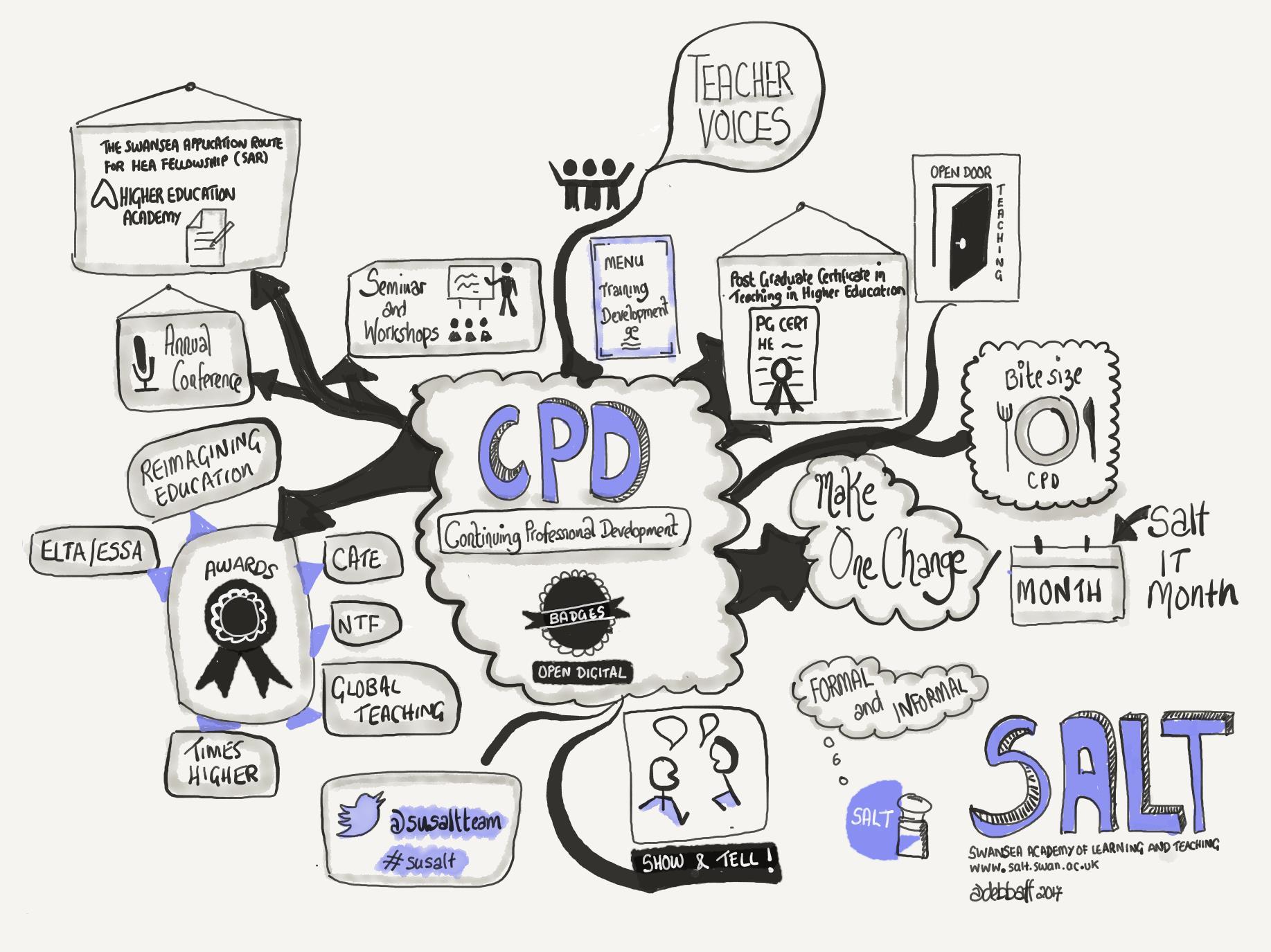 SALT CPD Framework
