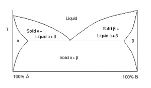 Simple eutectic diagram of a 2 phase alloy