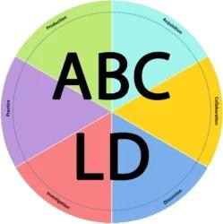 ABC Learning Design Wheel