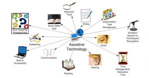 Image depicting different types of assistive technologies